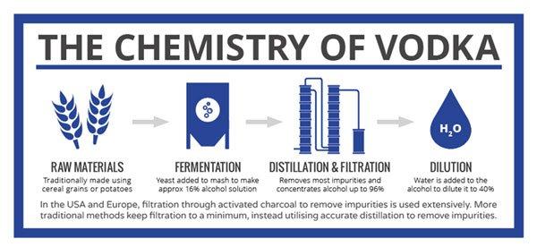 Vodka-processo-di-produzione-infografica