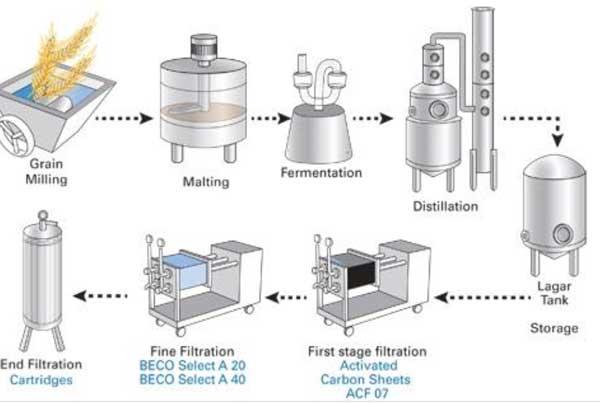 Vodka processo di produzione
