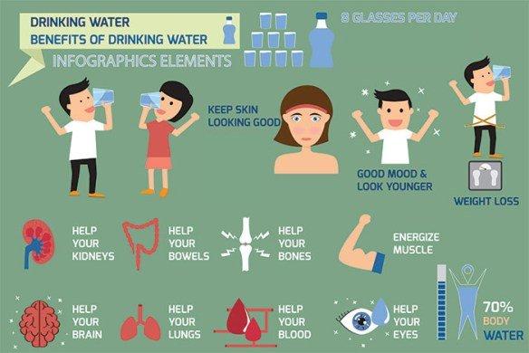 Benefici bere acqua - infografica